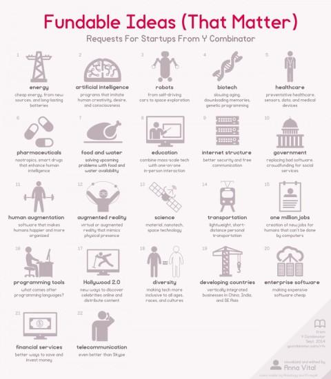 Se cerchi investitori per la tua startup punta su questi settori